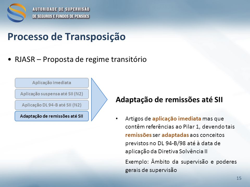 RJASR – Proposta de regime transitório Aplicação suspensa até SII (N2) Aplicação DL 94-B até SII (N2) Aplicação imediata Adaptação de remissões até SII Artigos de aplicação imediata mas que contêm referências ao Pilar 1, devendo tais remissões ser adaptadas aos conceitos previstos no DL 94-B/98 até à data de aplicação da Diretiva Solvência II Exemplo: Âmbito da supervisão e poderes gerais de supervisão 15 Processo de Transposição