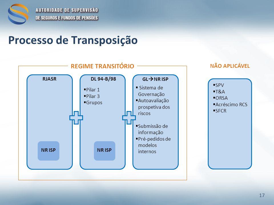 RJASR REGIME TRANSITÓRIO NÃO APLICÁVEL SPV T&A ORSA Acréscimo RCS SFCR DL 94-B/98GL NR ISP NR ISP Sistema de Governação Autoavaliação prospetiva dos riscos Submissão de informação Pré-pedidos de modelos internos NR ISP Pilar 1 Pilar 3 Grupos 17 Processo de Transposição