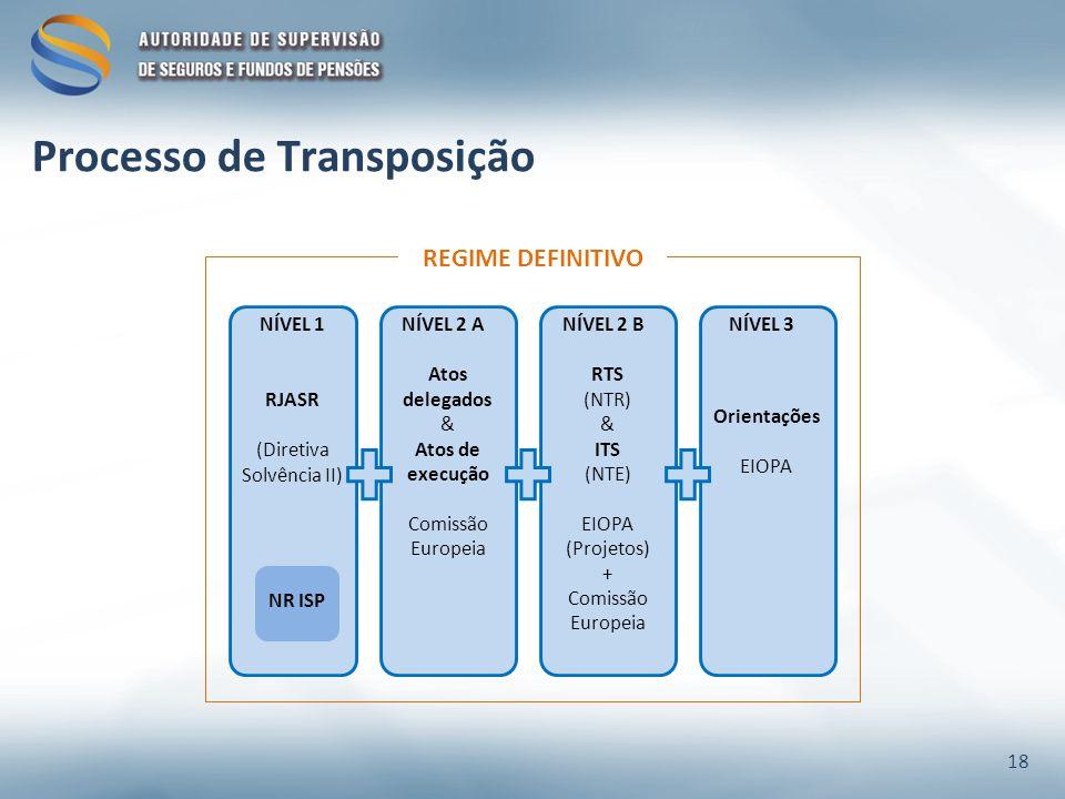 18 REGIME DEFINITIVO NÍVEL 1 NR ISP NÍVEL 3NÍVEL 2 BNÍVEL 2 A Atos delegados & Atos de execução Comissão Europeia Orientações EIOPA RTS (NTR) & ITS (NTE) EIOPA (Projetos) + Comissão Europeia RJASR (Diretiva Solvência II)