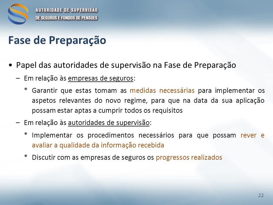 Fase de Preparação Papel das autoridades de supervisão na Fase de Preparação –Em relação às empresas de seguros: *Garantir que estas tomam as medidas