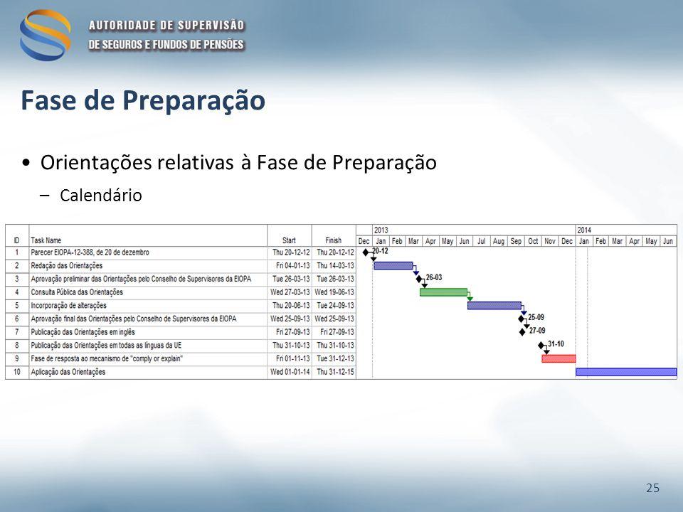 Fase de Preparação Orientações relativas à Fase de Preparação –Calendário 25