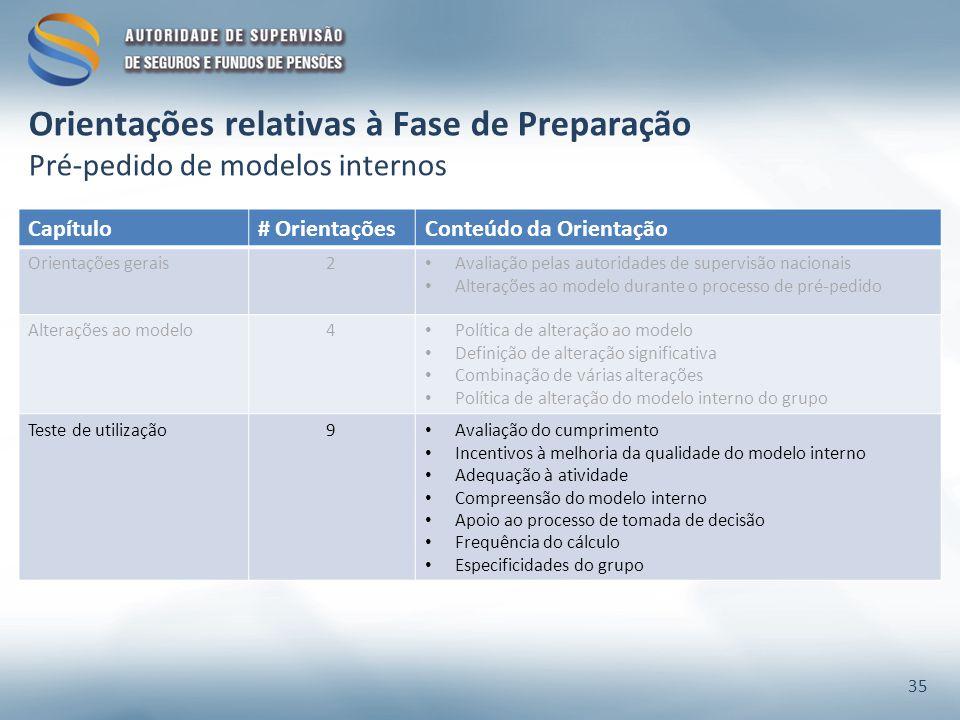 Orientações relativas à Fase de Preparação Pré-pedido de modelos internos Capítulo# OrientaçõesConteúdo da Orientação Orientações gerais2 Avaliação pe