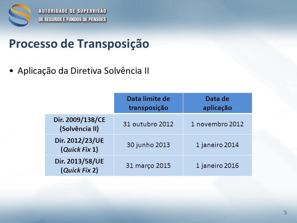Data limite de transposição Data de aplicação Dir. 2009/138/CE (Solvência II) 31 outubro 20121 novembro 2012 Dir. 2012/23/UE (Quick Fix 1) 30 junho 20
