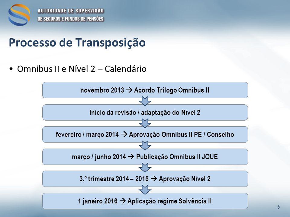 Omnibus II e Nível 2 – Calendário novembro 2013 Acordo Trílogo Omnibus II Início da revisão / adaptação do Nível 2 março / junho 2014 Publicação Omnibus II JOUE 3.º trimestre 2014 – 2015 Aprovação Nível 2 fevereiro / março 2014 Aprovação Omnibus II PE / Conselho 1 janeiro 2016 Aplicação regime Solvência II Processo de Transposição 6