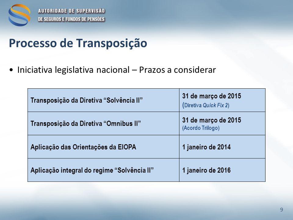 Processo de Transposição Iniciativa legislativa nacional – Prazos a considerar 9 Transposição da Diretiva Solvência II 31 de março de 2015 ( Diretiva Quick Fix 2 ) Transposição da Diretiva Omnibus II 31 de março de 2015 (Acordo Trílogo) Aplicação das Orientações da EIOPA1 janeiro de 2014 Aplicação integral do regime Solvência II1 janeiro de 2016