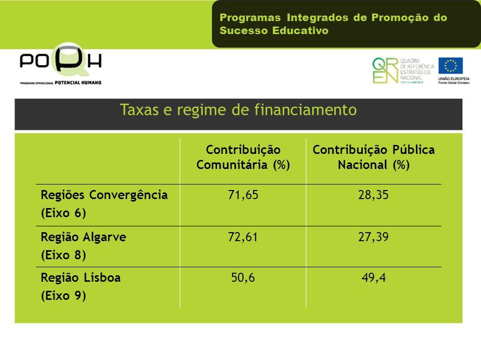 Programas Integrados de Promoção do Sucesso Educativo Taxas e regime de financiamento Contribuição Comunitária (%) Contribuição Pública Nacional (%) Regiões Convergência (Eixo 6) 71,6528,35 Região Algarve (Eixo 8) 72,6127,39 Região Lisboa (Eixo 9) 50,649,4