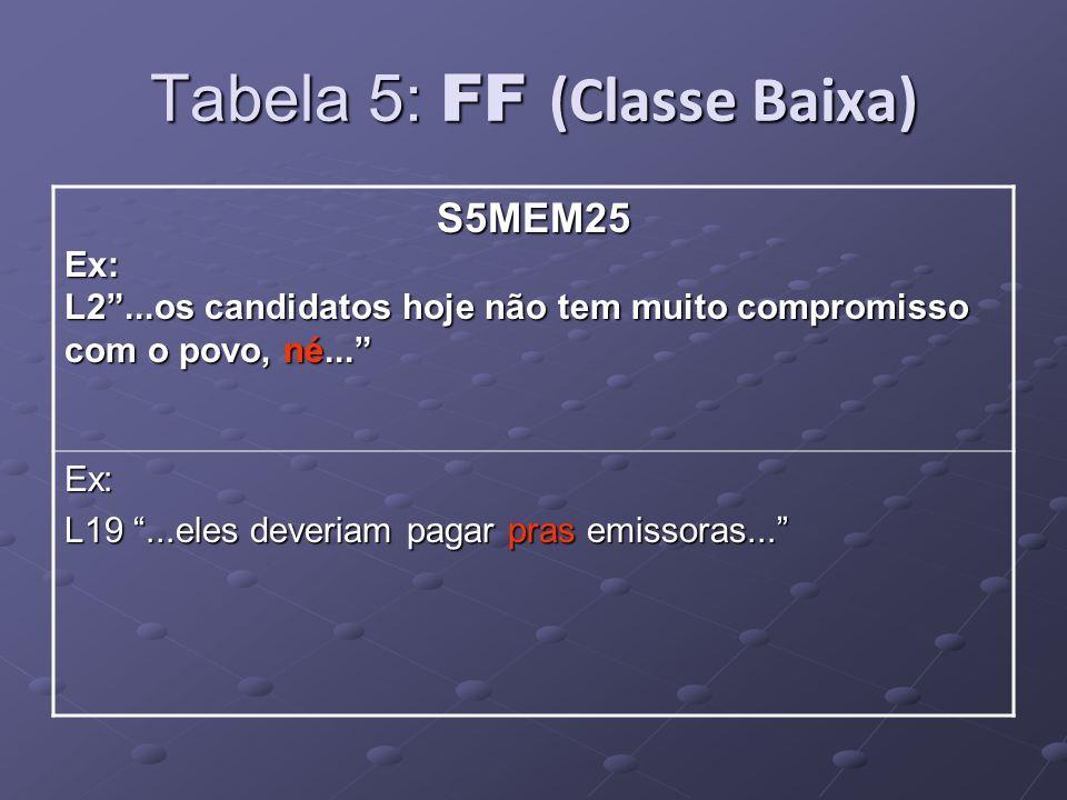 Tabela 5: FF (Classe Baixa) S5MEM25Ex: L2...os candidatos hoje não tem muito compromisso com o povo, né...