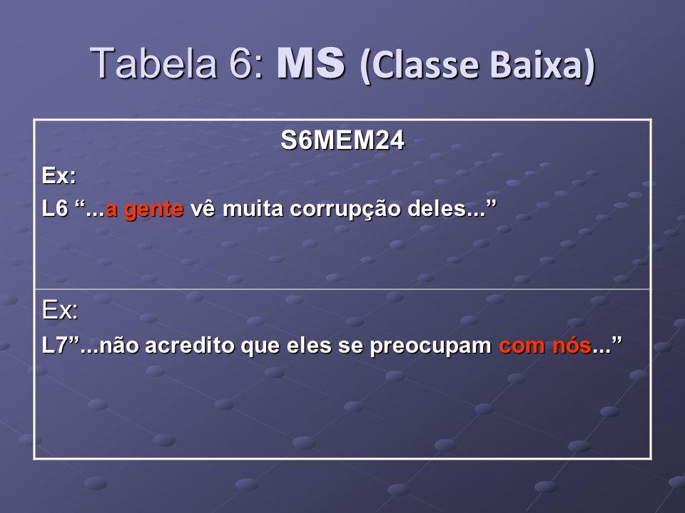 Tabela 6: MS (Classe Baixa) S6MEM24Ex: L6...a gente vê muita corrupção deles...