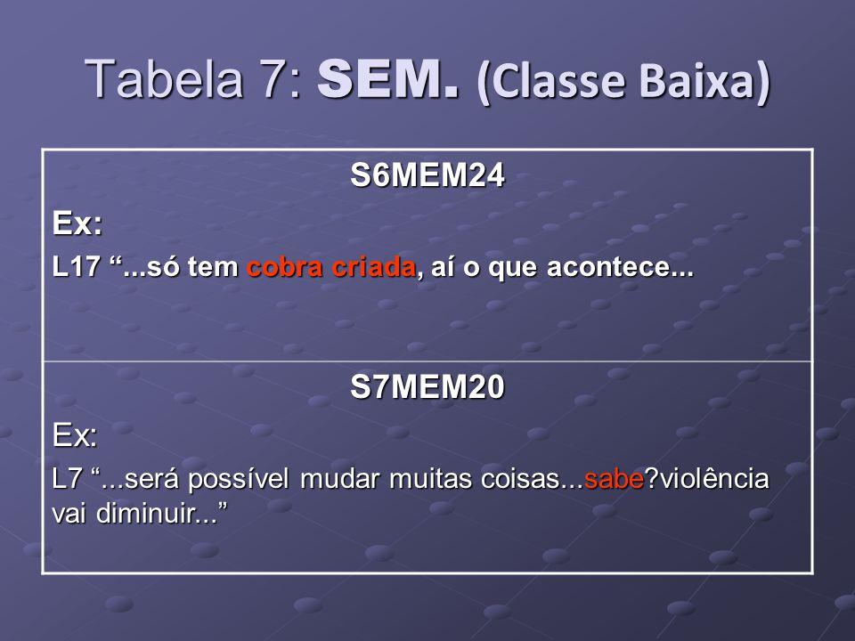 Tabela 7: SEM. (Classe Baixa) S6MEM24Ex: L17...só tem cobra criada, aí o que acontece...