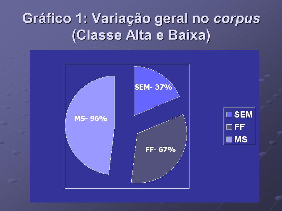 Gráfico 1: Variação geral no corpus (Classe Alta e Baixa) MS- 96% FF- 67% SEM- 37%