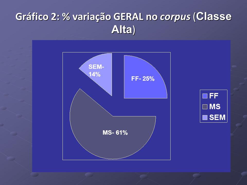 Gráfico 2: % variação GERAL no corpus ( Classe Alta ) MS- 61% FF- 25% SEM- 14%