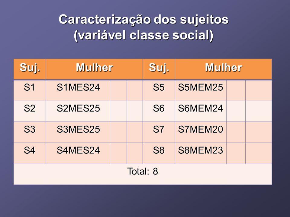 Caracterização dos sujeitos (variável classe social) Suj.MulherSuj.Mulher S1S1MES24S5S5MEM25 S2S2MES25S6S6MEM24 S3S3MES25S7S7MEM20 S4S4MES24S8S8MEM23 Total: 8