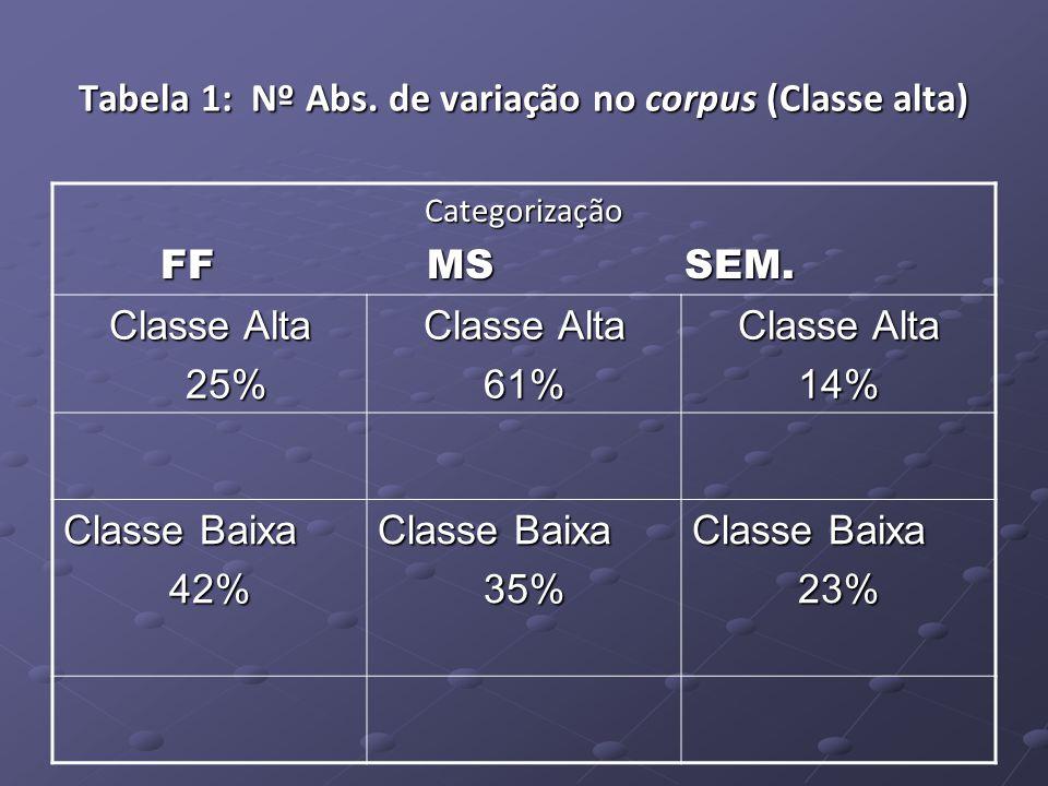 Tabela 1: Nº Abs. de variação no corpus (Classe alta) Categorização FF MS SEM.