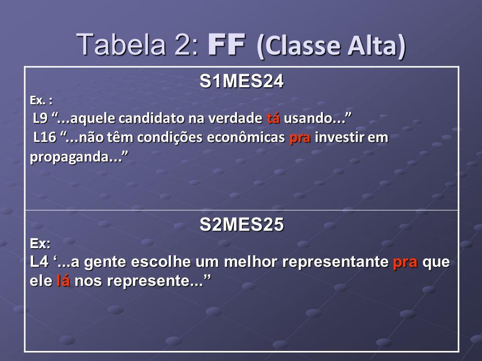 Tabela 2: FF (Classe Alta) S1MES24 Ex. : L9...aquele candidato na verdade tá usando...