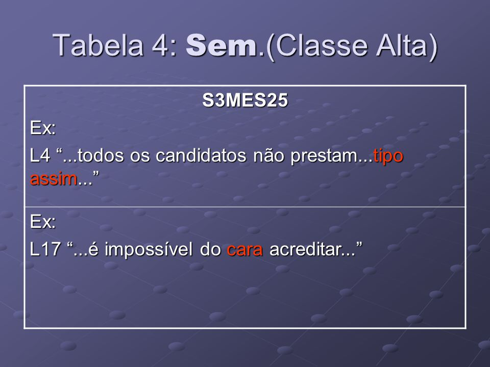 Tabela 4: Sem.(Classe Alta) S3MES25Ex: L4...todos os candidatos não prestam...tipo assim...