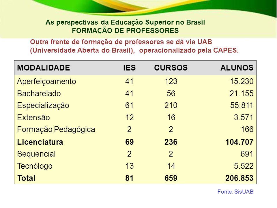 As perspectivas da Educação Superior no Brasil FORMAÇÃO DE PROFESSORES Fonte: SisUAB No 1º semestre de 2012 há 48 IES com propostas de cursos