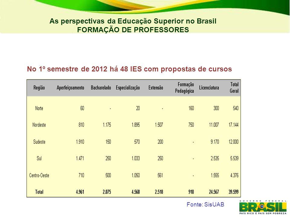 As perspectivas da Educação Superior no Brasil FORMAÇÃO DE PROFESSORES Dotação Disponível Empenhos Emitidos Crédito Devolvido Execução IES Federais40.469.642,9739.704.480,24765.162,7398% Institutos Federais5.569.236,084.983.769,37585.466,7189% IES Estaduais - Convênios48.867.273,18 100% Bolsas261.339.685,00 100% Diversos14.737.605,831.195.817,8113.541.788,028% Total370.983.443,06356.091.025,6014.892.417,4696% Participação de todas as IES com as dotações orçamentárias Fonte: DED