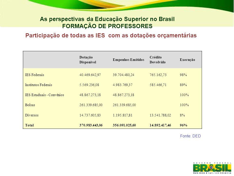 As perspectivas da Educação Superior no Brasil FORMAÇÃO DE PROFESSORES Dotação Disponível Empenhos Emitidos Crédito Devolvido Execução IES Federais40.