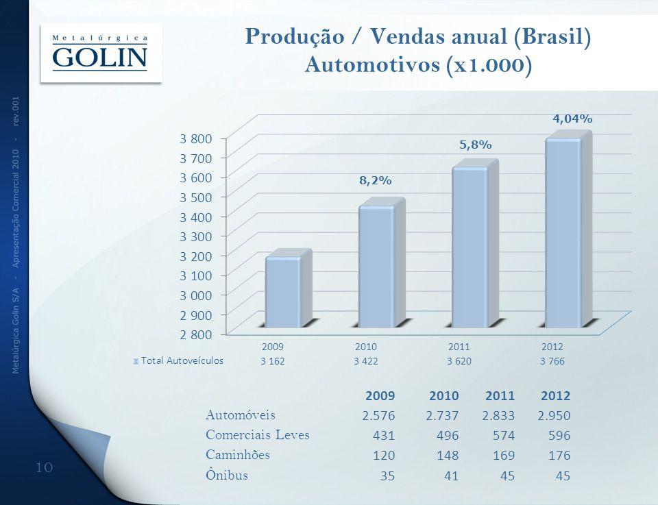 Produção / Vendas anual (Brasil) Automotivos (x1.000) 10 2009201020112012 Automóveis 2.5762.7372.8332.950 Comerciais Leves 431496574596 Caminhões 1201