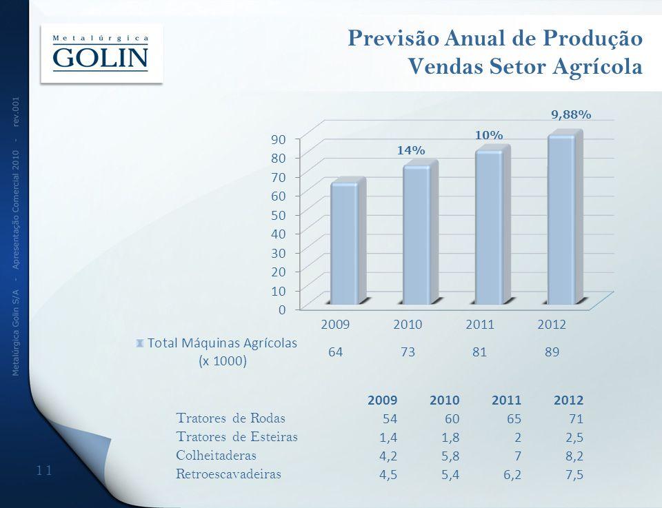 Previsão Anual de Produção Vendas Setor Agrícola 11 2009201020112012 Tratores de Rodas 54606571 Tratores de Esteiras 1,41,822,5 Colheitaderas 4,25,878