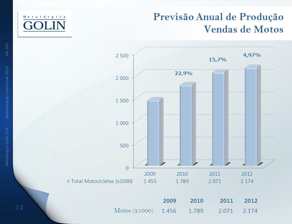 Previsão Anual de Produção Vendas de Motos 12 2009201020112012 Motos (x1000) 1.4561.7892.0712.174 22,9% 4,97% 15,7%