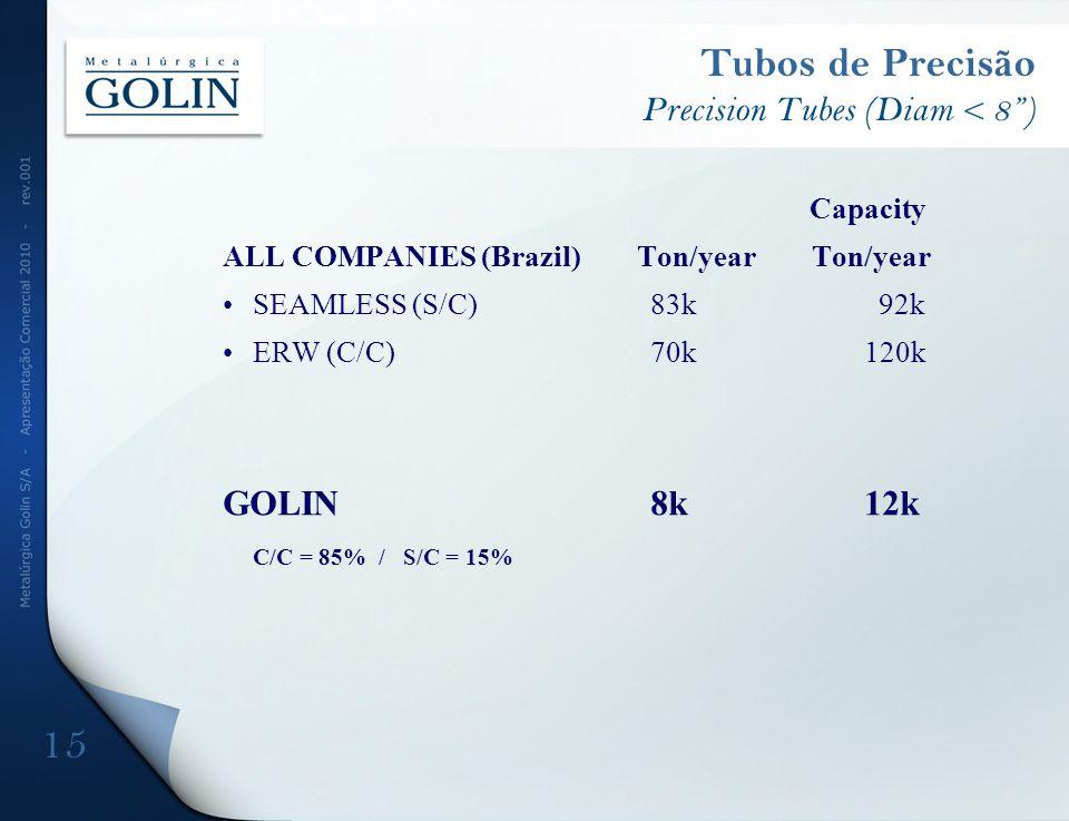 Tubos de Precisão Precision Tubes (Diam < 8) Capacity ALL COMPANIES (Brazil) Ton/year Ton/year SEAMLESS (S/C)83k 92k ERW (C/C)70k120k GOLIN 8k 12k C/C