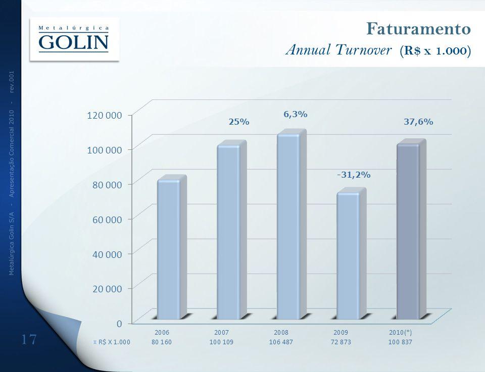 Faturamento Annual Turnover (R$ x 1.000) 17 25% 6,3% 37,6% -31,2%