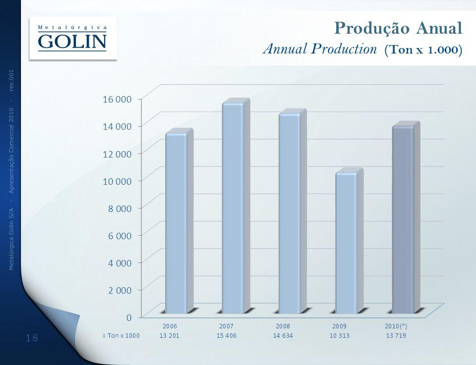 18 Produção Anual Annual Production (Ton x 1.000)