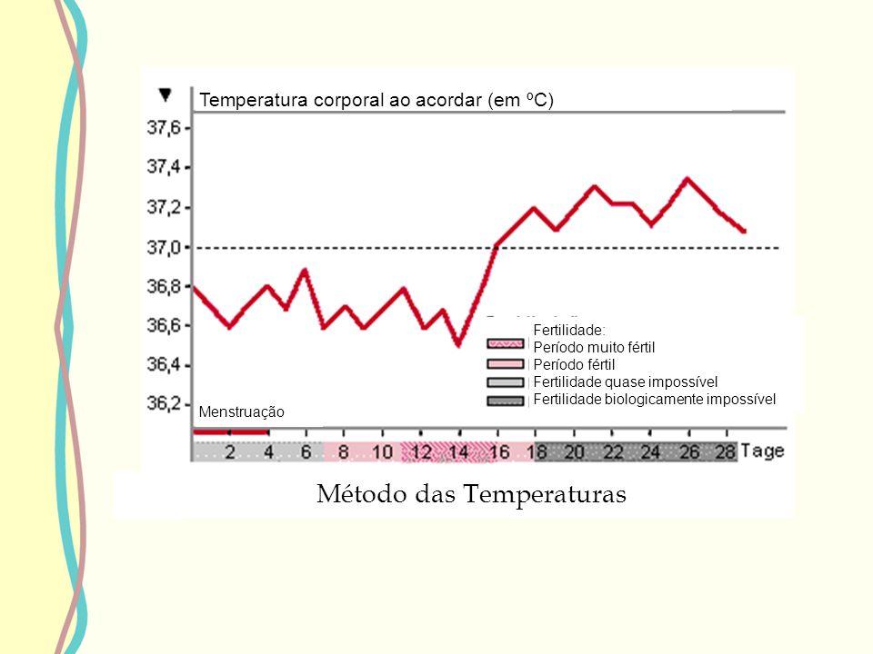 Fertilidade: Período muito fértil Período fértil Fertilidade quase impossível Fertilidade biologicamente impossível Menstruação Método das Temperatura