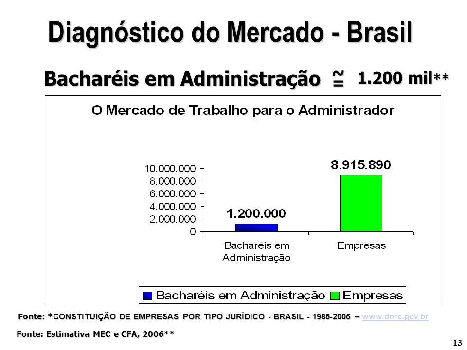 13 Bacharéis em Administração 1.200 mil ** Diagnóstico do Mercado - Brasil Fonte: * CONSTITUIÇÃO DE EMPRESAS POR TIPO JURÍDICO - BRASIL - 1985-2005 –