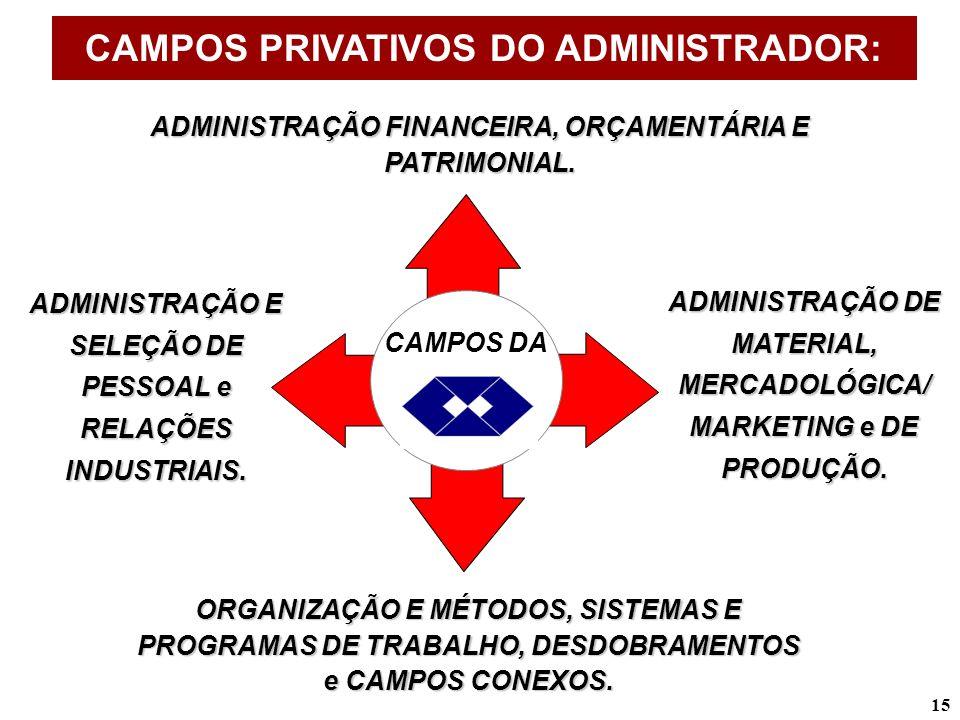 15 ADMINISTRAÇÃO FINANCEIRA, ORÇAMENTÁRIA E PATRIMONIAL. ADMINISTRAÇÃO E SELEÇÃO DE PESSOAL e RELAÇÕES INDUSTRIAIS. ADMINISTRAÇÃO DE MATERIAL, MERCADO