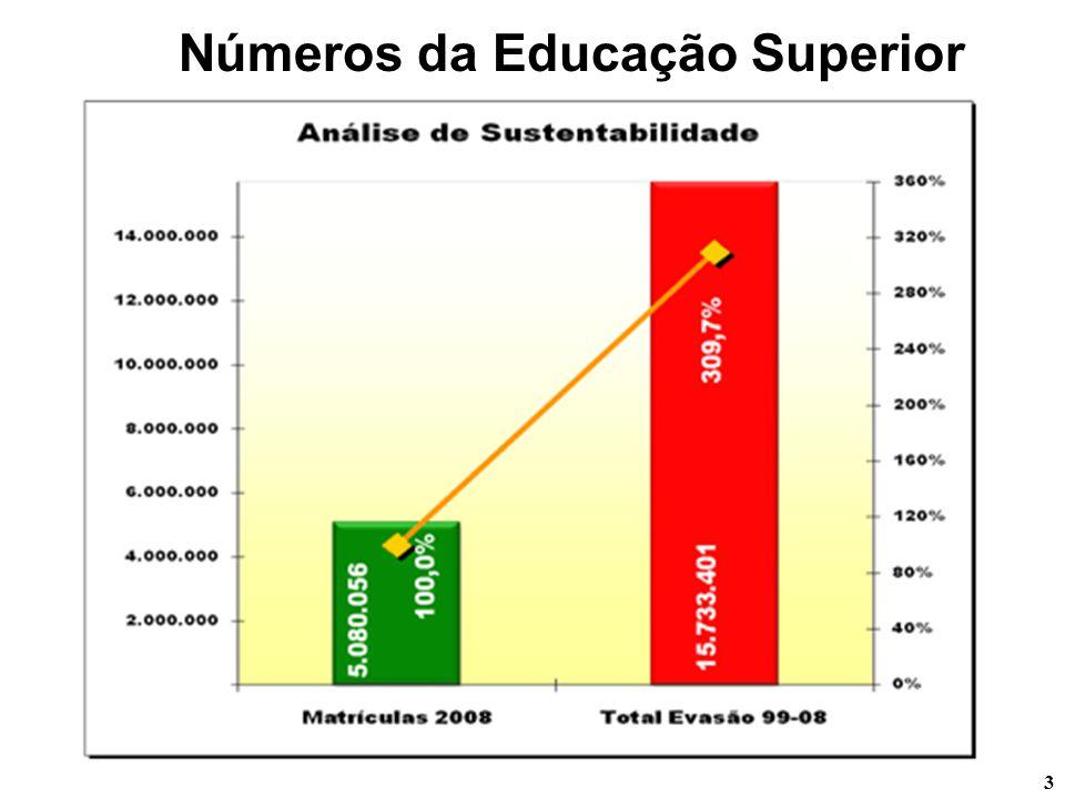 3 Números da Educação Superior