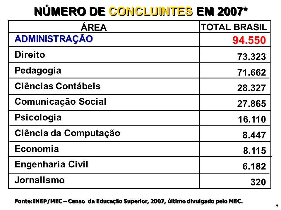 5 NÚMERO DE CONCLUINTES EM 2007* ADMINISTRAÇÃO Direito Pedagogia Ciências Contábeis Comunicação Social Psicologia Ciência da Computação Economia Engen