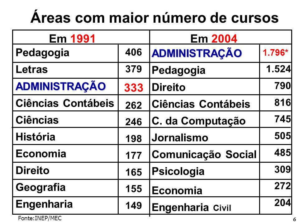 6 Áreas com maior número de cursos Fonte:INEP/MEC Em 1991Em 2004 Pedagogia LetrasADMINISTRAÇÃO Ciências Contábeis Ciências História Economia Direito G
