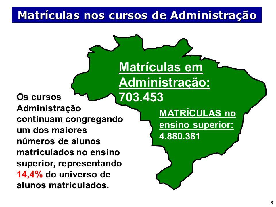 8 MATRÍCULAS no ensino superior: 4.880.381 Matrículas em Administração: 703.453 Os cursos Administração continuam congregando um dos maiores números d