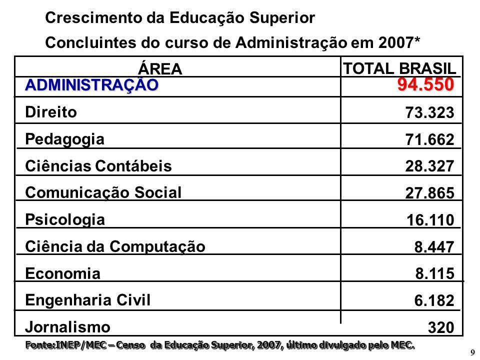 9 Crescimento da Educação Superior Concluintes do curso de Administração em 2007* ADMINISTRAÇÃO Direito Pedagogia Ciências Contábeis Comunicação Socia