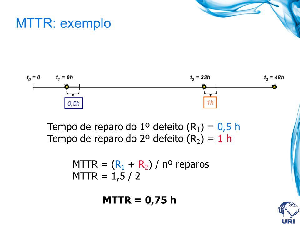 MTTR: exemplo Tempo de reparo do 1º defeito (R 1 ) = 0,5 h Tempo de reparo do 2º defeito (R 2 ) = 1 h MTTR = (R 1 + R 2 ) / nº reparos MTTR = 1,5 / 2 MTTR = 0,75 h