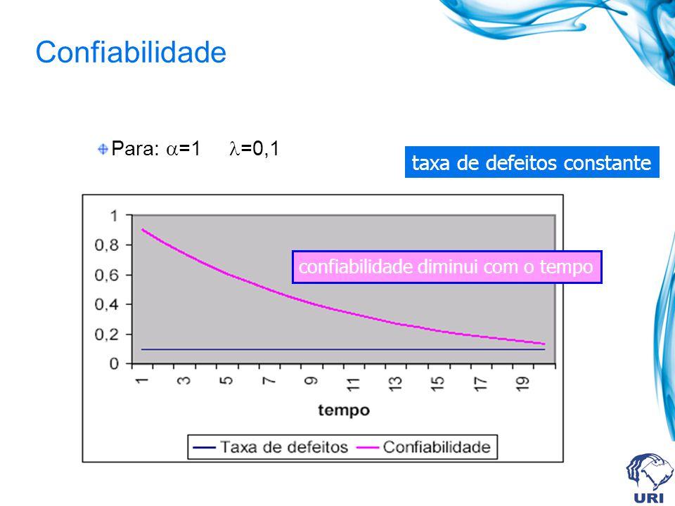 Confiabilidade Para: =1 =0,1 taxa de defeitos constante confiabilidade diminui com o tempo