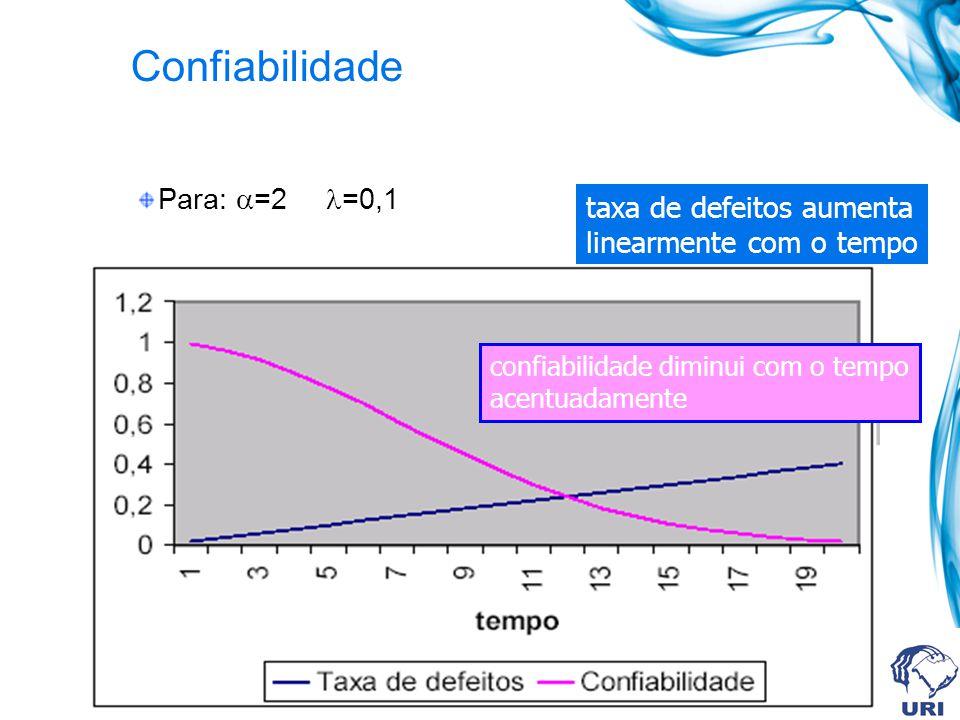 Confiabilidade Para: =2 =0,1 taxa de defeitos aumenta linearmente com o tempo confiabilidade diminui com o tempo acentuadamente