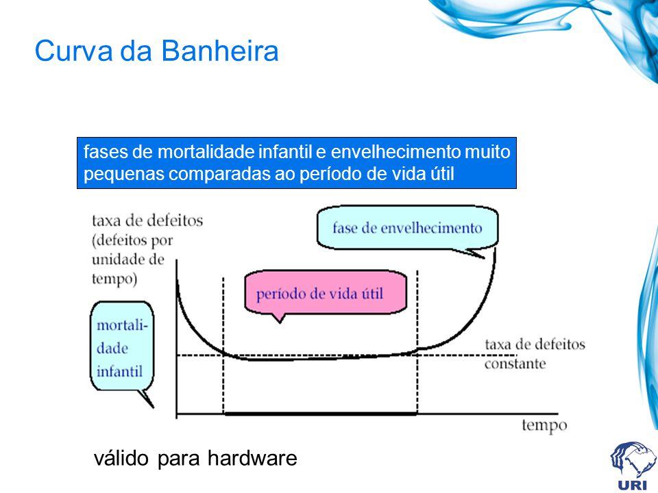 Curva da Banheira fases de mortalidade infantil e envelhecimento muito pequenas comparadas ao período de vida útil válido para hardware