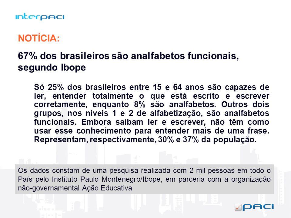 Só 25% dos brasileiros entre 15 e 64 anos são capazes de ler, entender totalmente o que está escrito e escrever corretamente, enquanto 8% são analfabe