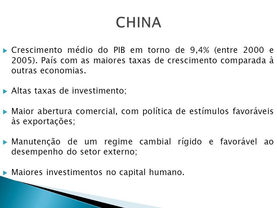 Crescimento médio do PIB em torno de 9,4% (entre 2000 e 2005). País com as maiores taxas de crescimento comparada à outras economias. Altas taxas de i