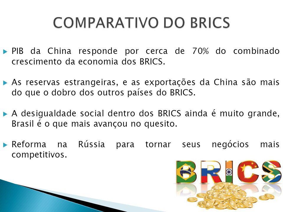 PIB da China responde por cerca de 70% do combinado crescimento da economia dos BRICS. As reservas estrangeiras, e as exportações da China são mais do