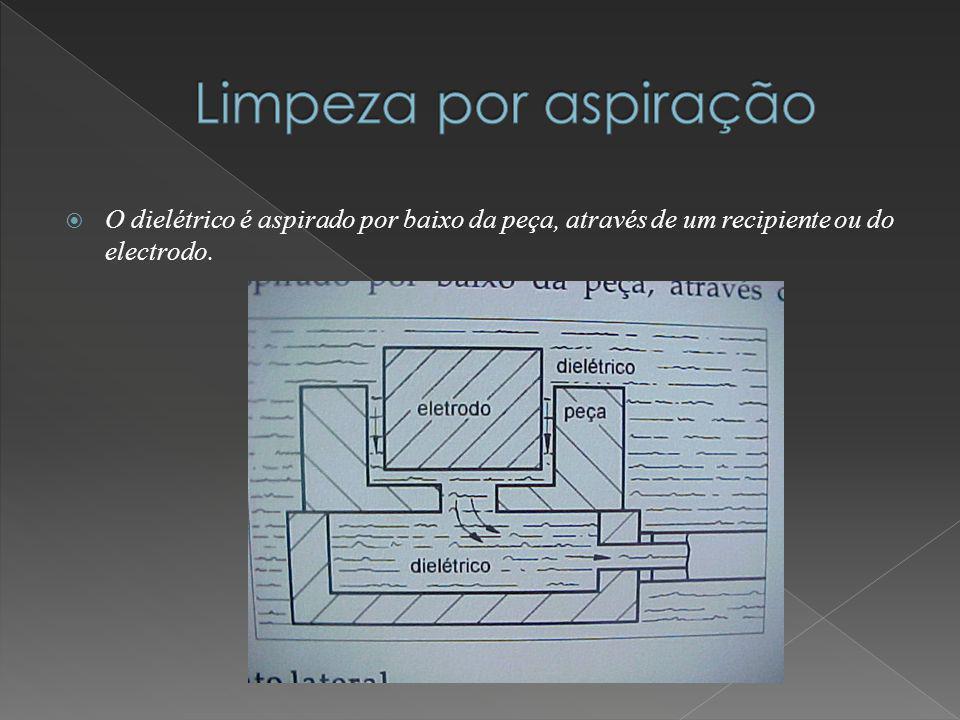 O dielétrico é aspirado por baixo da peça, através de um recipiente ou do electrodo.