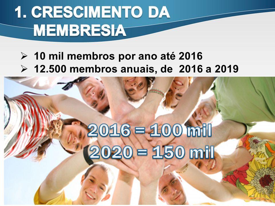 10 10 mil membros por ano até 2016 12.500 membros anuais, de 2016 a 2019
