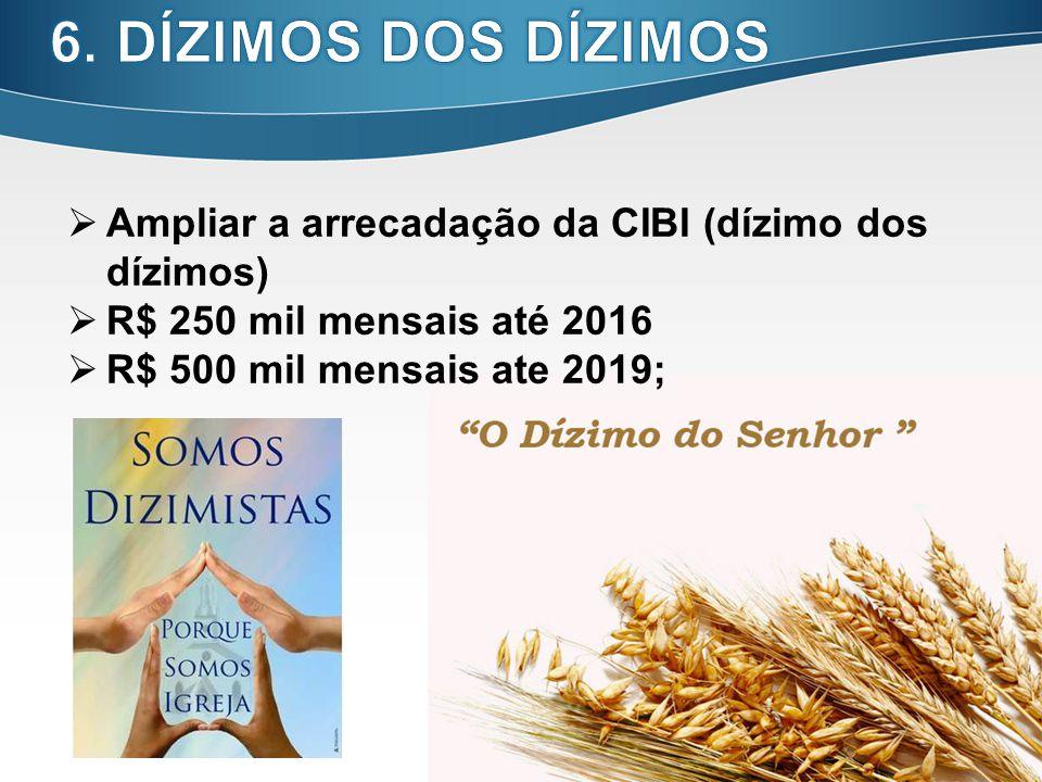 19 Ampliar a arrecadação da CIBI (dízimo dos dízimos) R$ 250 mil mensais até 2016 R$ 500 mil mensais ate 2019;