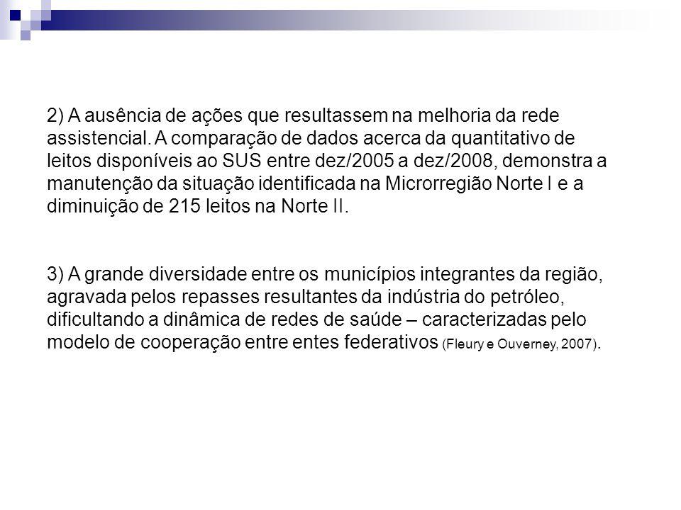 2) A ausência de ações que resultassem na melhoria da rede assistencial. A comparação de dados acerca da quantitativo de leitos disponíveis ao SUS ent