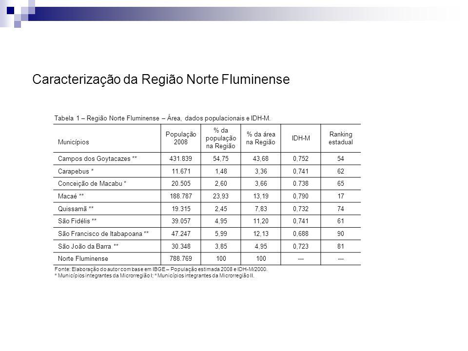 Caracterização da Região Norte Fluminense Tabela 1 – Região Norte Fluminense – Área, dados populacionais e IDH-M. Municípios População 2008 % da popul