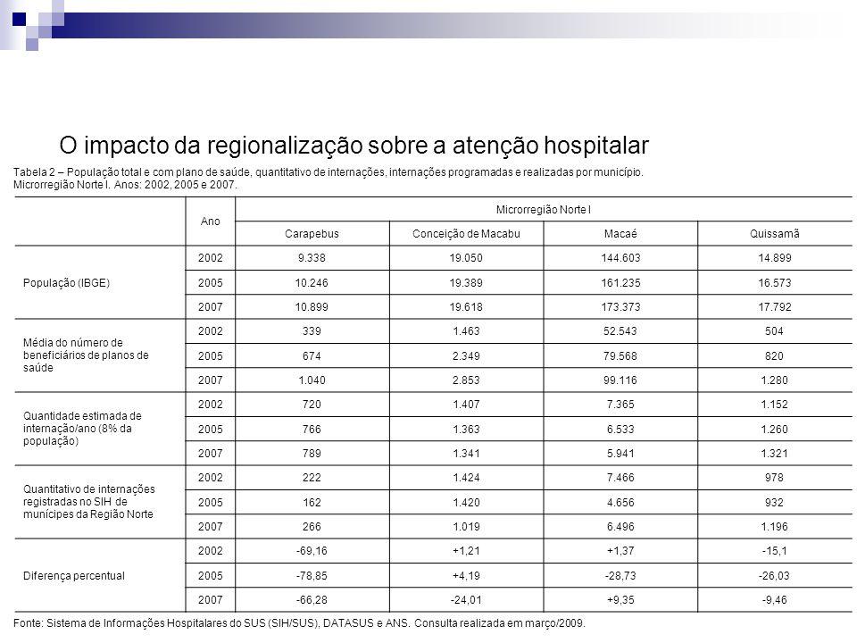 O impacto da regionalização sobre a atenção hospitalar Tabela 2 – População total e com plano de saúde, quantitativo de internações, internações progr