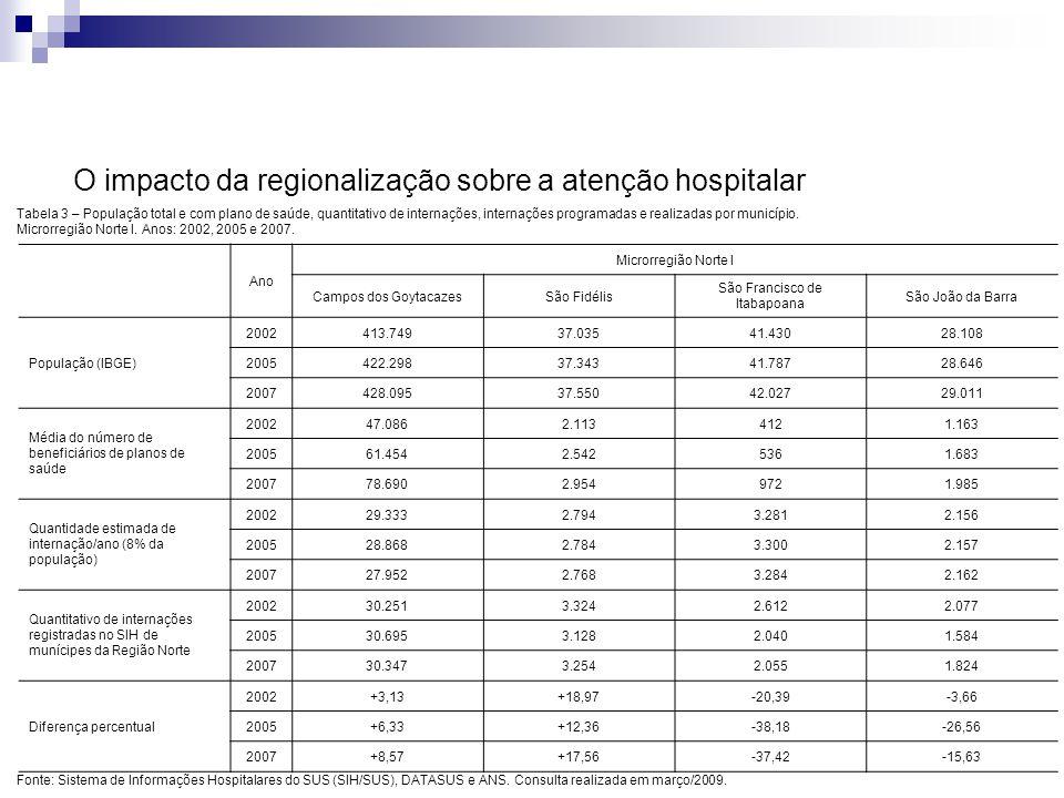 O impacto da regionalização sobre a atenção hospitalar Tabela 3 – População total e com plano de saúde, quantitativo de internações, internações progr